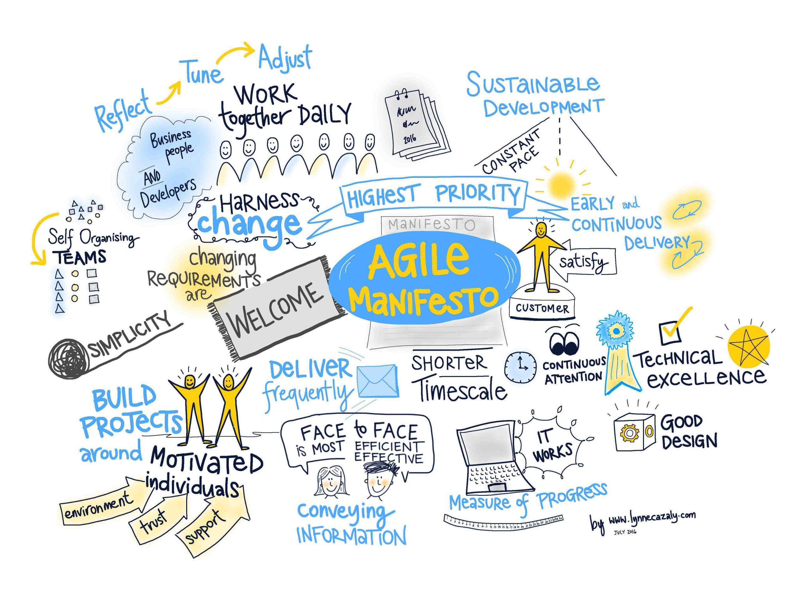 Visual-Agile-Manifesto